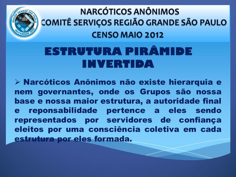 NARCÓTICOS ANÔNIMOS NARCÓTICOS ANÔNIMOS COMITÊ SERVIÇOS REGIÃO GRANDE SÃO PAULO COMITÊ SERVIÇOS REGIÃO GRANDE SÃO PAULO CENSO MAIO 2012 CENSO MAIO 2012 ESTRUTURA PIRÂMIDE INVERTIDA Narcóticos Anônimos não existe hierarquia e nem governantes, onde os Grupos são nossa base e nossa maior estrutura, a autoridade final e reponsabilidade pertence a eles sendo representados por servidores de confiança eleitos por uma consciência coletiva em cada estrutura por eles formada.