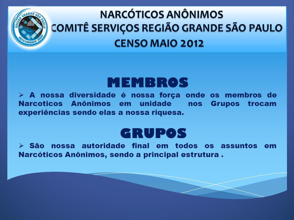 NARCÓTICOS ANÔNIMOS NARCÓTICOS ANÔNIMOS COMITÊ SERVIÇOS REGIÃO GRANDE SÃO PAULO COMITÊ SERVIÇOS REGIÃO GRANDE SÃO PAULO CENSO MAIO 2012 CENSO MAIO 2012 MEMBROS A nossa diversidade é nossa força onde os membros de Narcoticos Anônimos em unidade nos Grupos trocam experiências sendo elas a nossa riquesa.