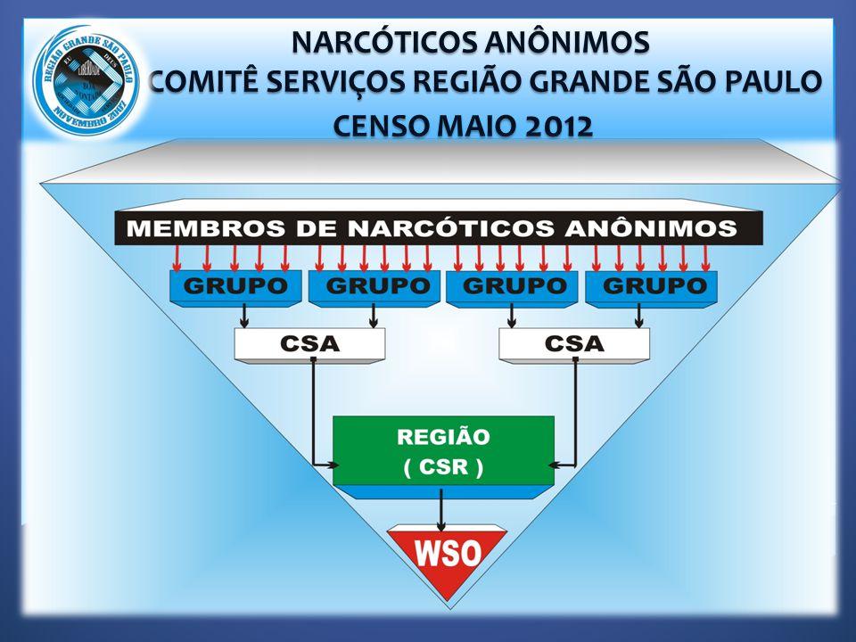 NARCÓTICOS ANÔNIMOS NARCÓTICOS ANÔNIMOS COMITÊ SERVIÇOS REGIÃO GRANDE SÃO PAULO COMITÊ SERVIÇOS REGIÃO GRANDE SÃO PAULO CENSO MAIO 2012 CENSO MAIO 2012
