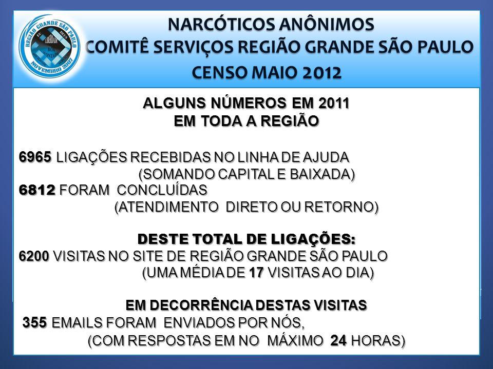 NARCÓTICOS ANÔNIMOS NARCÓTICOS ANÔNIMOS COMITÊ SERVIÇOS REGIÃO GRANDE SÃO PAULO COMITÊ SERVIÇOS REGIÃO GRANDE SÃO PAULO CENSO MAIO 2012 CENSO MAIO 2012 ALGUNS NÚMEROS EM 2011 EM TODA A REGIÃO 6965 LIGAÇÕES RECEBIDAS NO LINHA DE AJUDA (SOMANDO CAPITAL E BAIXADA) 6812 FORAM CONCLUÍDAS (ATENDIMENTO DIRETO OU RETORNO) DESTE TOTAL DE LIGAÇÕES: 6200 VISITAS NO SITE DE REGIÃO GRANDE SÃO PAULO (UMA MÉDIA DE 17 VISITAS AO DIA) (UMA MÉDIA DE 17 VISITAS AO DIA) EM DECORRÊNCIA DESTAS VISITAS 355 EMAILS FORAM ENVIADOS POR NÓS, 355 EMAILS FORAM ENVIADOS POR NÓS, (COM RESPOSTAS EM NO MÁXIMO 24 HORAS)