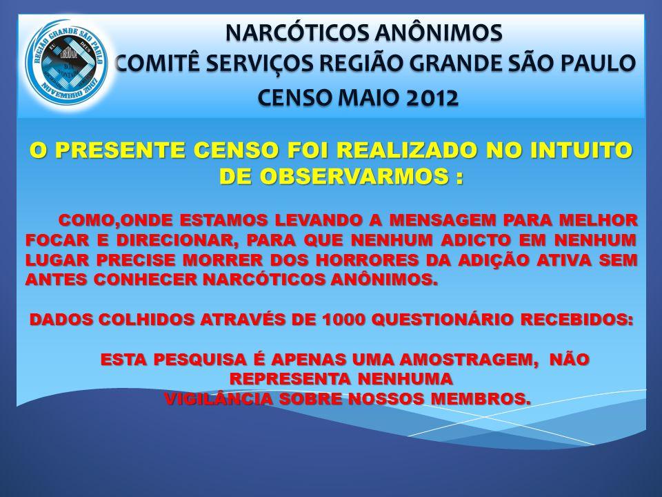 NARCÓTICOS ANÔNIMOS NARCÓTICOS ANÔNIMOS COMITÊ SERVIÇOS REGIÃO GRANDE SÃO PAULO COMITÊ SERVIÇOS REGIÃO GRANDE SÃO PAULO CENSO MAIO 2012 CENSO MAIO 2012 O PRESENTE CENSO FOI REALIZADO NO INTUITO DE OBSERVARMOS : COMO,ONDE ESTAMOS LEVANDO A MENSAGEM PARA MELHOR FOCAR E DIRECIONAR, PARA QUE NENHUM ADICTO EM NENHUM LUGAR PRECISE MORRER DOS HORRORES DA ADIÇÃO ATIVA SEM ANTES CONHECER NARCÓTICOS ANÔNIMOS.