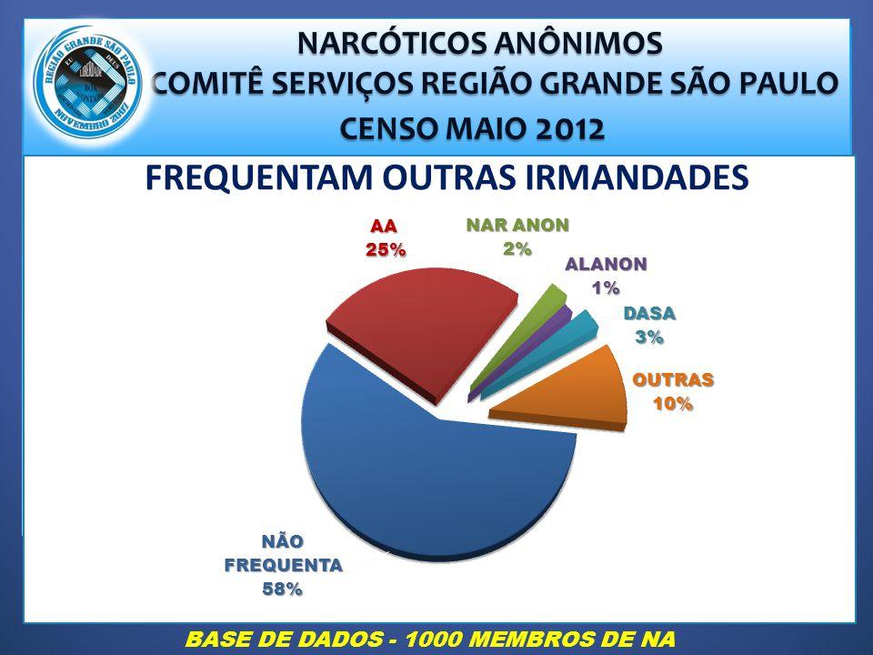 NARCÓTICOS ANÔNIMOS NARCÓTICOS ANÔNIMOS COMITÊ SERVIÇOS REGIÃO GRANDE SÃO PAULO COMITÊ SERVIÇOS REGIÃO GRANDE SÃO PAULO CENSO MAIO 2012 CENSO MAIO 2012 FREQUENTAM OUTRAS IRMANDADES BASE DE DADOS - 1000 MEMBROS DE NA