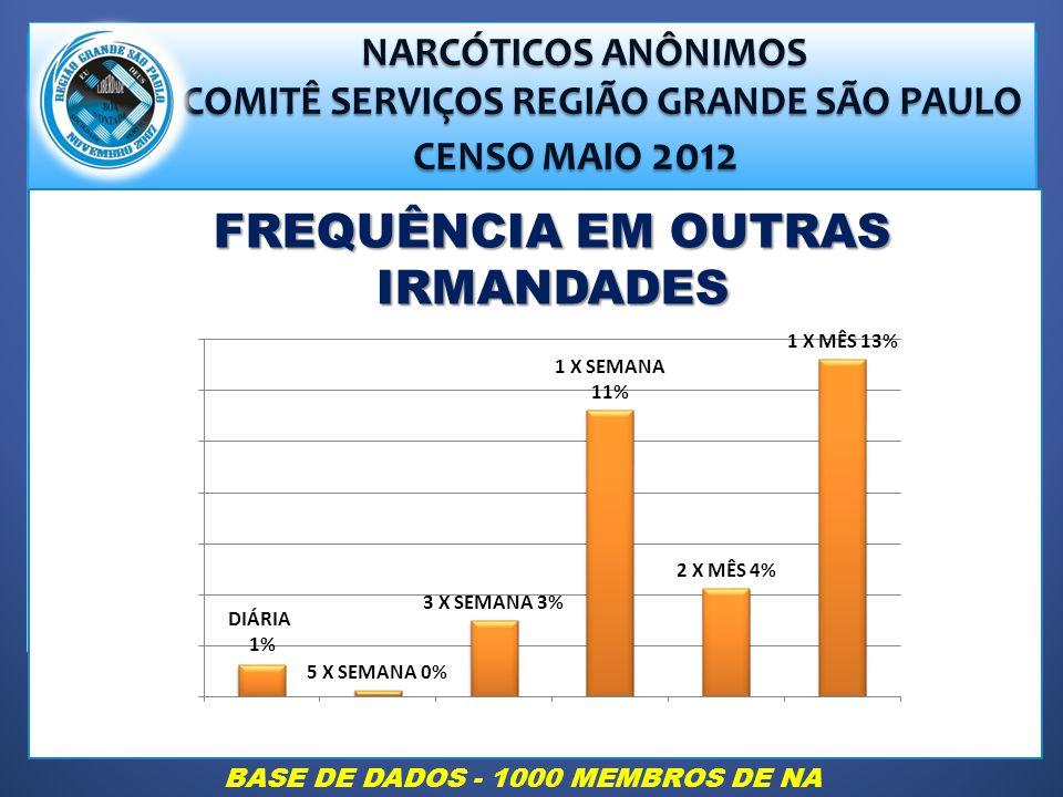 NARCÓTICOS ANÔNIMOS NARCÓTICOS ANÔNIMOS COMITÊ SERVIÇOS REGIÃO GRANDE SÃO PAULO COMITÊ SERVIÇOS REGIÃO GRANDE SÃO PAULO CENSO MAIO 2012 CENSO MAIO 2012 FREQUÊNCIA EM OUTRAS IRMANDADES BASE DE DADOS - 1000 MEMBROS DE NA