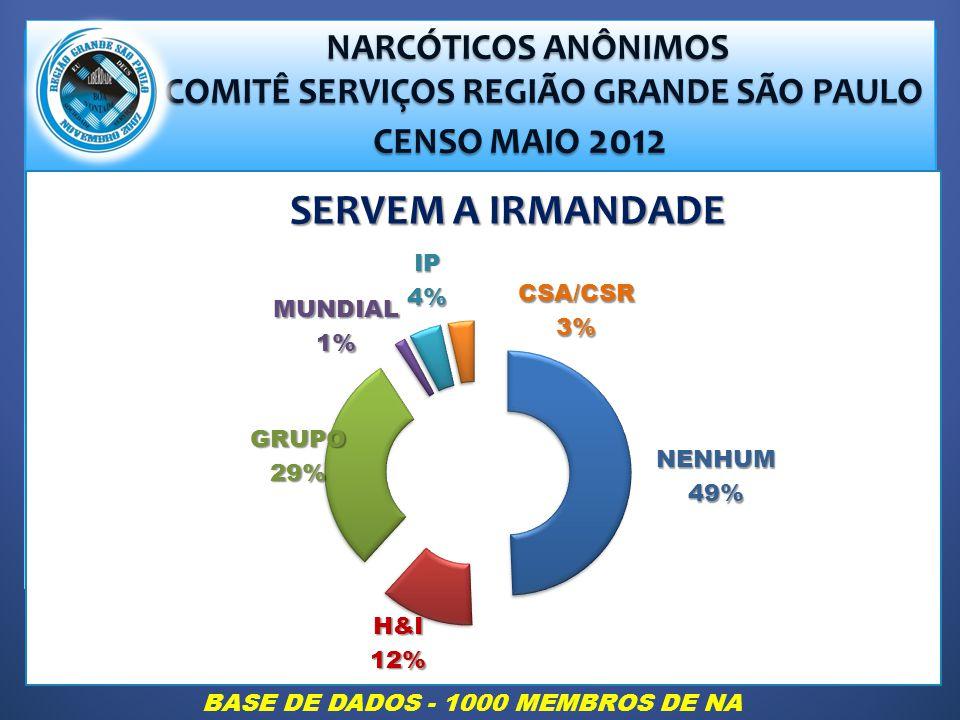 NARCÓTICOS ANÔNIMOS NARCÓTICOS ANÔNIMOS COMITÊ SERVIÇOS REGIÃO GRANDE SÃO PAULO COMITÊ SERVIÇOS REGIÃO GRANDE SÃO PAULO CENSO MAIO 2012 CENSO MAIO 2012 SERVEM A IRMANDADE BASE DE DADOS - 1000 MEMBROS DE NA