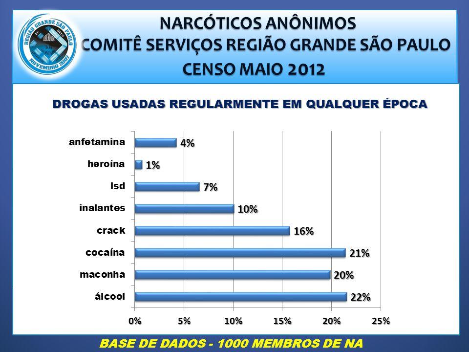 NARCÓTICOS ANÔNIMOS NARCÓTICOS ANÔNIMOS COMITÊ SERVIÇOS REGIÃO GRANDE SÃO PAULO COMITÊ SERVIÇOS REGIÃO GRANDE SÃO PAULO CENSO MAIO 2012 CENSO MAIO 2012 DROGAS USADAS REGULARMENTE EM QUALQUER ÉPOCA BASE DE DADOS - 1000 MEMBROS DE NA