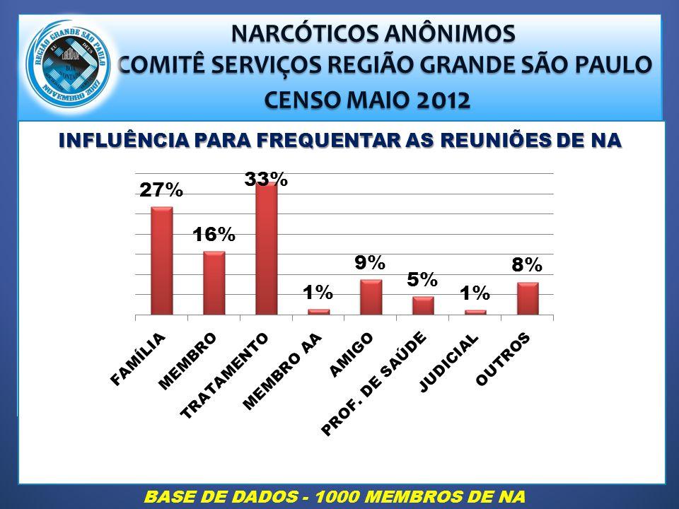 NARCÓTICOS ANÔNIMOS NARCÓTICOS ANÔNIMOS COMITÊ SERVIÇOS REGIÃO GRANDE SÃO PAULO COMITÊ SERVIÇOS REGIÃO GRANDE SÃO PAULO CENSO MAIO 2012 CENSO MAIO 2012 INFLUÊNCIA PARA FREQUENTAR AS REUNIÕES DE NA BASE DE DADOS - 1000 MEMBROS DE NA