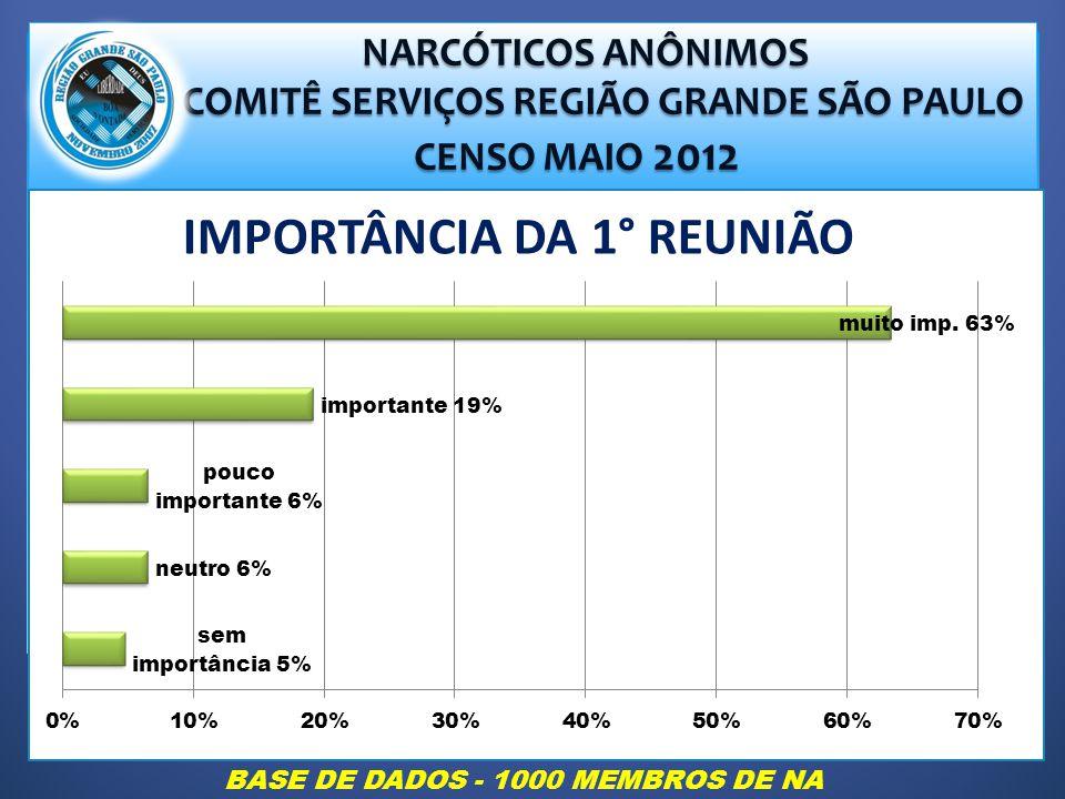 NARCÓTICOS ANÔNIMOS NARCÓTICOS ANÔNIMOS COMITÊ SERVIÇOS REGIÃO GRANDE SÃO PAULO COMITÊ SERVIÇOS REGIÃO GRANDE SÃO PAULO CENSO MAIO 2012 CENSO MAIO 2012 IMPORTÂNCIA DA 1° REUNIÃO BASE DE DADOS - 1000 MEMBROS DE NA