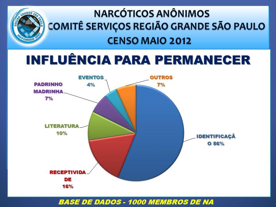 NARCÓTICOS ANÔNIMOS NARCÓTICOS ANÔNIMOS COMITÊ SERVIÇOS REGIÃO GRANDE SÃO PAULO COMITÊ SERVIÇOS REGIÃO GRANDE SÃO PAULO CENSO MAIO 2012 CENSO MAIO 2012 INFLUÊNCIA PARA PERMANECER BASE DE DADOS - 1000 MEMBROS DE NA