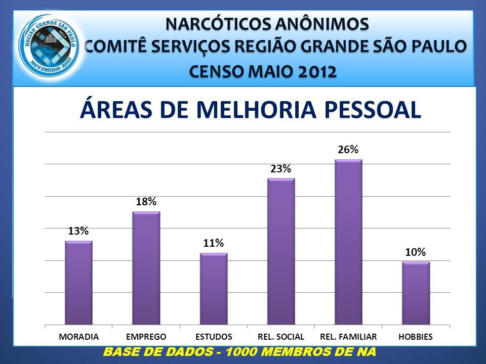 NARCÓTICOS ANÔNIMOS NARCÓTICOS ANÔNIMOS COMITÊ SERVIÇOS REGIÃO GRANDE SÃO PAULO COMITÊ SERVIÇOS REGIÃO GRANDE SÃO PAULO CENSO MAIO 2012 CENSO MAIO 2012 ÁREAS DE MELHORIA PESSOAL BASE DE DADOS - 1000 MEMBROS DE NA