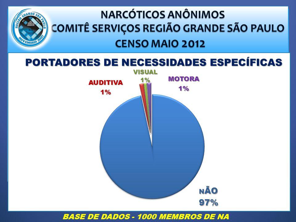 NARCÓTICOS ANÔNIMOS NARCÓTICOS ANÔNIMOS COMITÊ SERVIÇOS REGIÃO GRANDE SÃO PAULO COMITÊ SERVIÇOS REGIÃO GRANDE SÃO PAULO CENSO MAIO 2012 CENSO MAIO 2012 PORTADORES DE NECESSIDADES ESPECÍFICAS BASE DE DADOS - 1000 MEMBROS DE NA