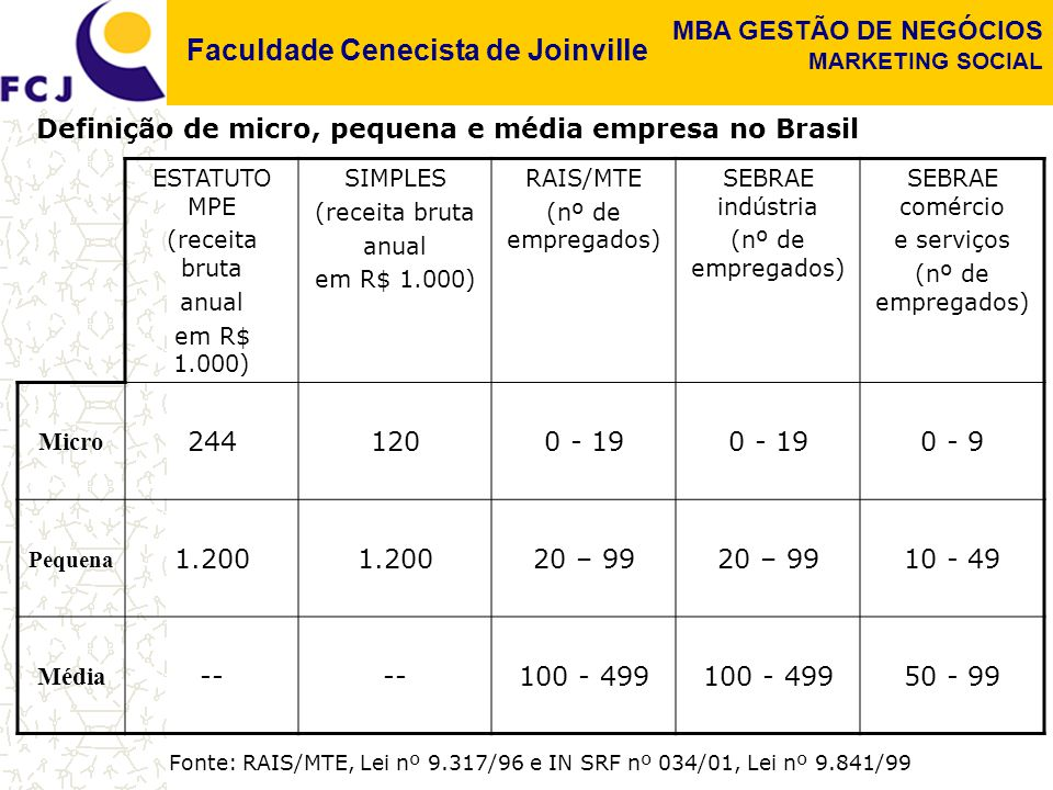 Faculdade Cenecista de Joinville MBA GESTÃO DE NEGÓCIOS MARKETING SOCIAL ESTATUTO MPE (receita bruta anual em R$ 1.000) SIMPLES (receita bruta anual e