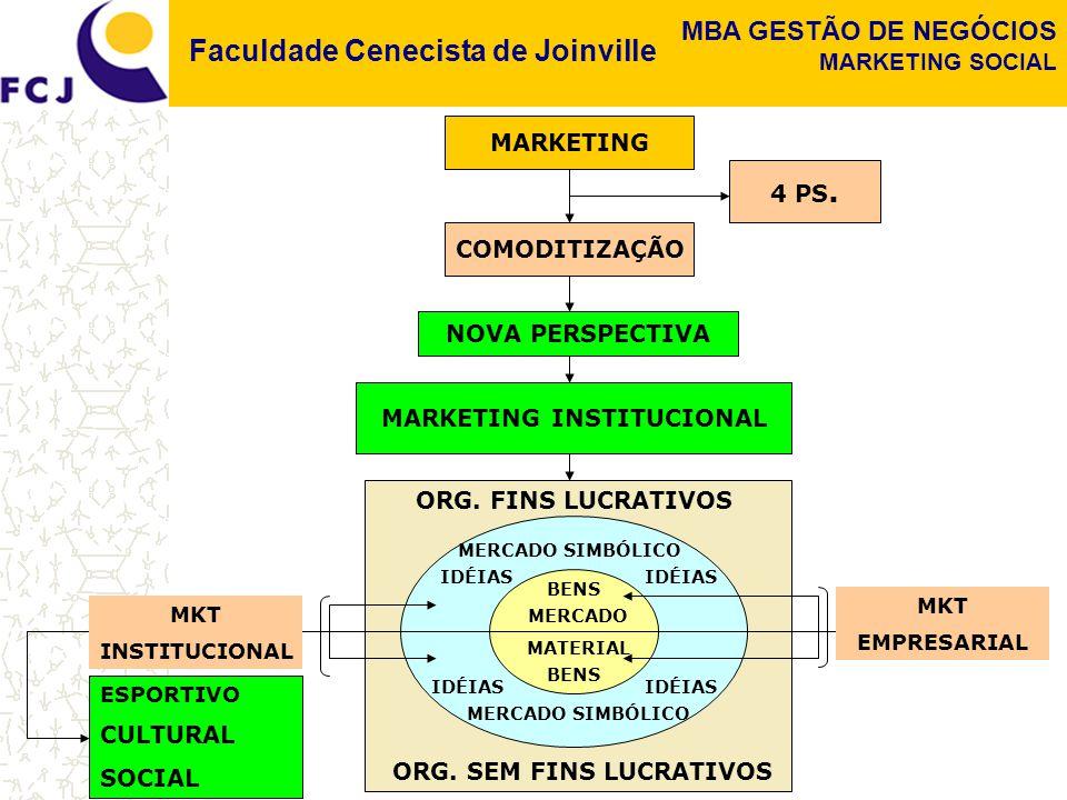 Faculdade Cenecista de Joinville MBA GESTÃO DE NEGÓCIOS MARKETING SOCIAL MARKETING COMODITIZAÇÃO 4 PS. MARKETING INSTITUCIONAL NOVA PERSPECTIVA ORG. F