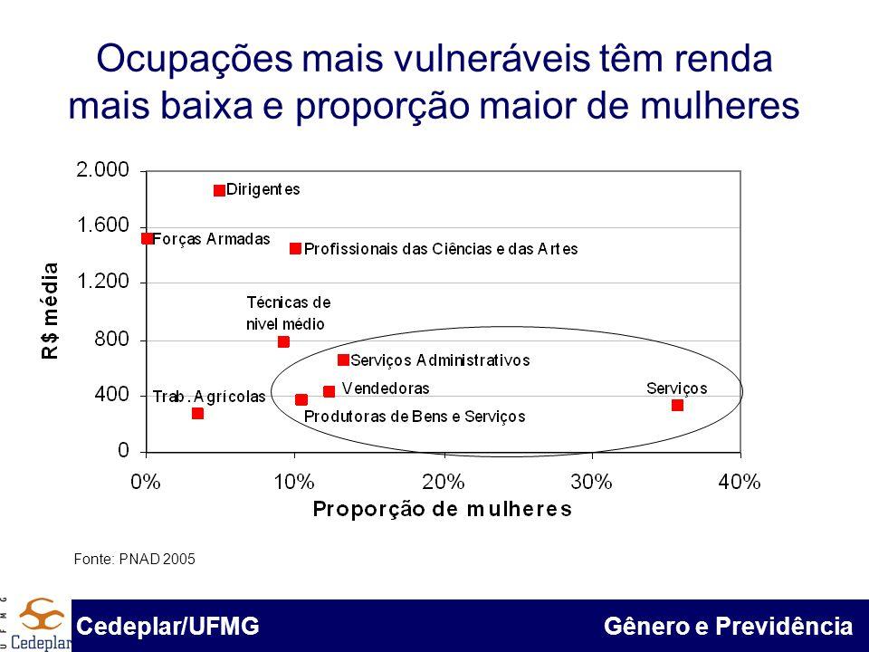 BID & Cedeplar/UFMG Ocupações mais vulneráveis têm renda mais baixa e proporção maior de mulheres Cedeplar/UFMG Gênero e Previdência Fonte: PNAD 2005