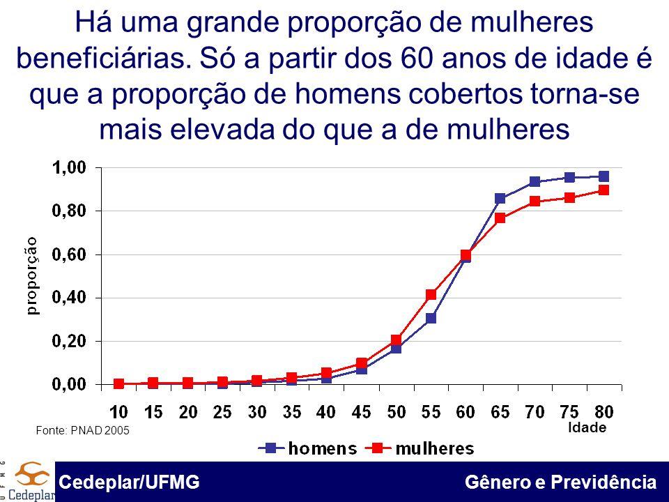 BID & Cedeplar/UFMG Há uma grande proporção de mulheres beneficiárias. Só a partir dos 60 anos de idade é que a proporção de homens cobertos torna-se