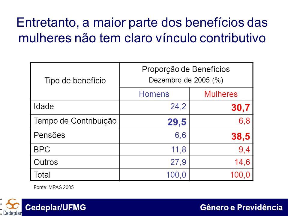 BID & Cedeplar/UFMG Entretanto, a maior parte dos benefícios das mulheres não tem claro vínculo contributivo Tipo de benefício Proporção de Benefícios