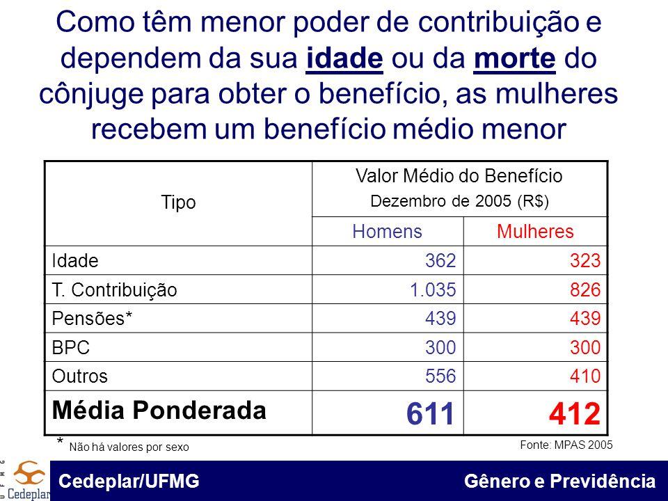 BID & Cedeplar/UFMG Como têm menor poder de contribuição e dependem da sua idade ou da morte do cônjuge para obter o benefício, as mulheres recebem um