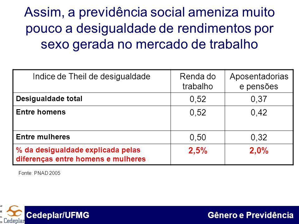 BID & Cedeplar/UFMG Assim, a previdência social ameniza muito pouco a desigualdade de rendimentos por sexo gerada no mercado de trabalho Indice de The