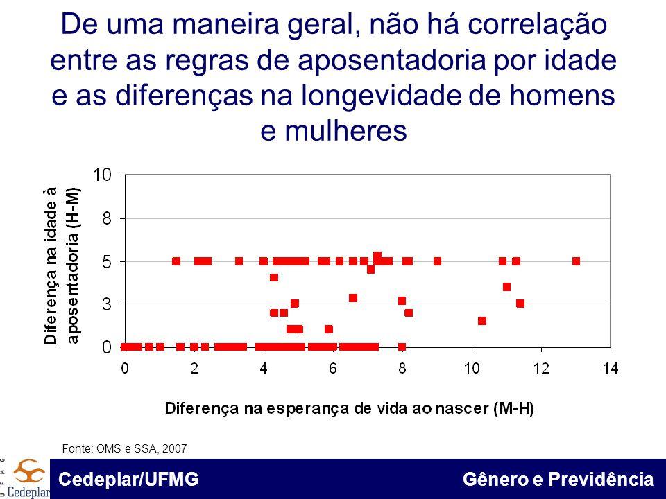 BID & Cedeplar/UFMG De uma maneira geral, não há correlação entre as regras de aposentadoria por idade e as diferenças na longevidade de homens e mulh