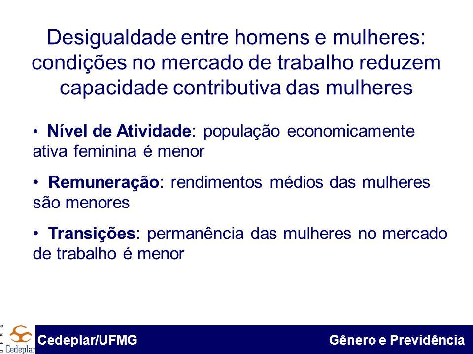 BID & Cedeplar/UFMG Nível de atividade econômica das mulheres é menor, embora diferença esteja reduzindo-se gradativamente Fonte: Pnad 1985, 1995 e 2005 Cedeplar/UFMG Gênero e Previdência Fonte: PNADs 1985, 1995, 2005