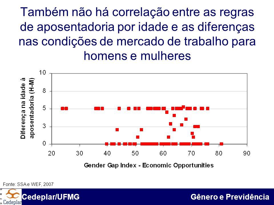 BID & Cedeplar/UFMG Também não há correlação entre as regras de aposentadoria por idade e as diferenças nas condições de mercado de trabalho para home