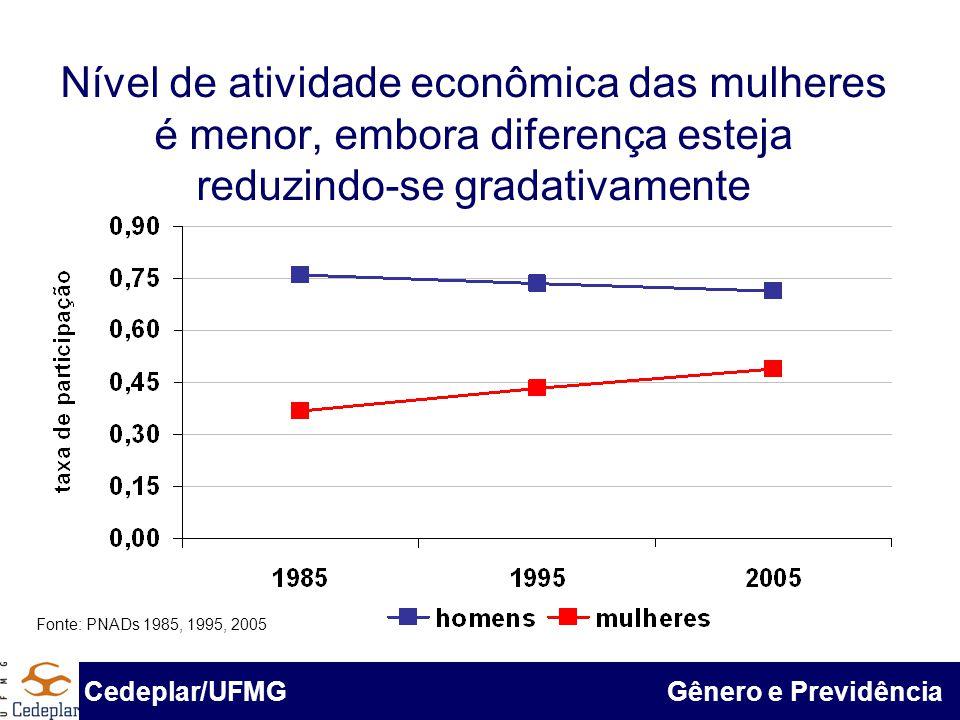BID & Cedeplar/UFMG O grau de informalidade entre ocupados do sexo masculino e feminino está convergindo Fonte: Pnad 1985, 1995 e 2005 Cedeplar/UFMG Gênero e Previdência Fonte: PNADs 1985, 1995, 2005
