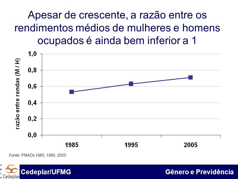 BID & Cedeplar/UFMG Apesar de crescente, a razão entre os rendimentos médios de mulheres e homens ocupados é ainda bem inferior a 1 Fonte: Pnad 1985,