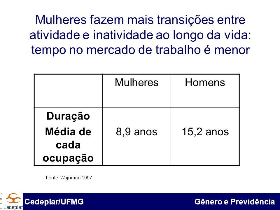 BID & Cedeplar/UFMG Mulheres fazem mais transições entre atividade e inatividade ao longo da vida: tempo no mercado de trabalho é menor Fonte: Pnad 19