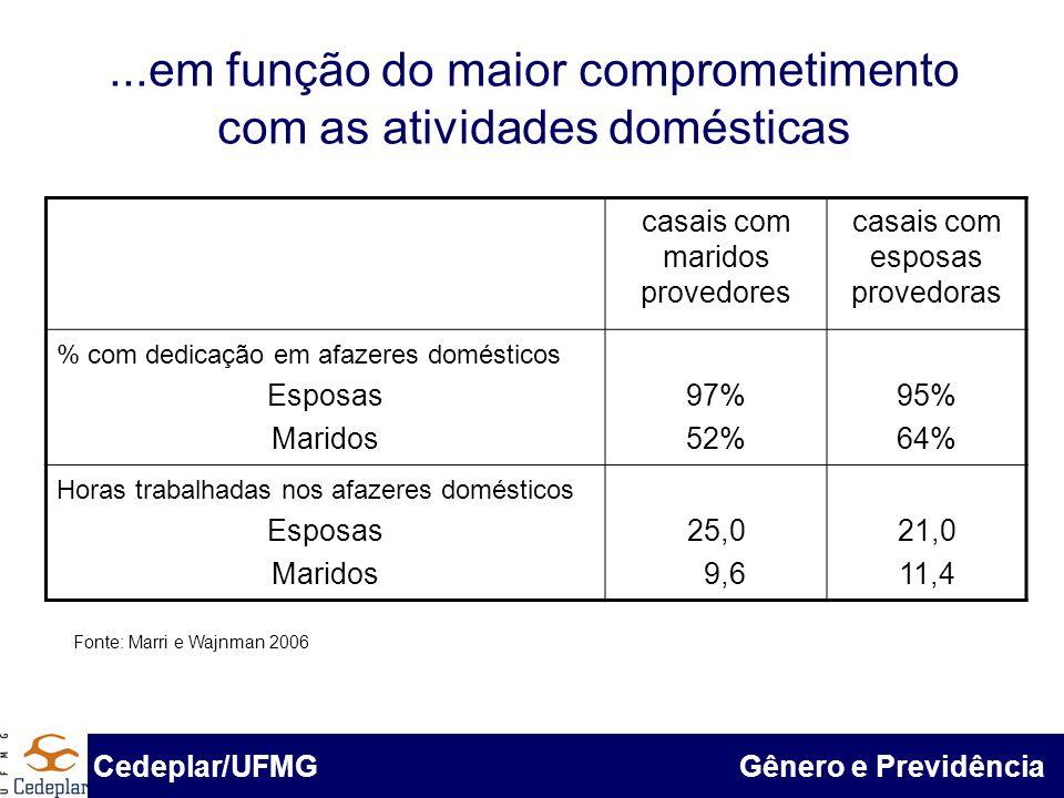 BID & Cedeplar/UFMG...em função do maior comprometimento com as atividades domésticas Fonte: Pnad 1985, 1995 e 2005 Cedeplar/UFMG Gênero e Previdência
