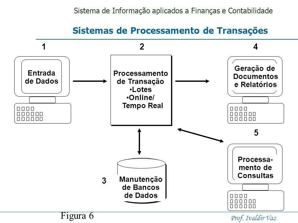 Sistema de Informação aplicados a Finanças e Contabilidade Prof. Ivaldir Vaz SPT - Sistema de Processamento de Transações Um sistema de processamento