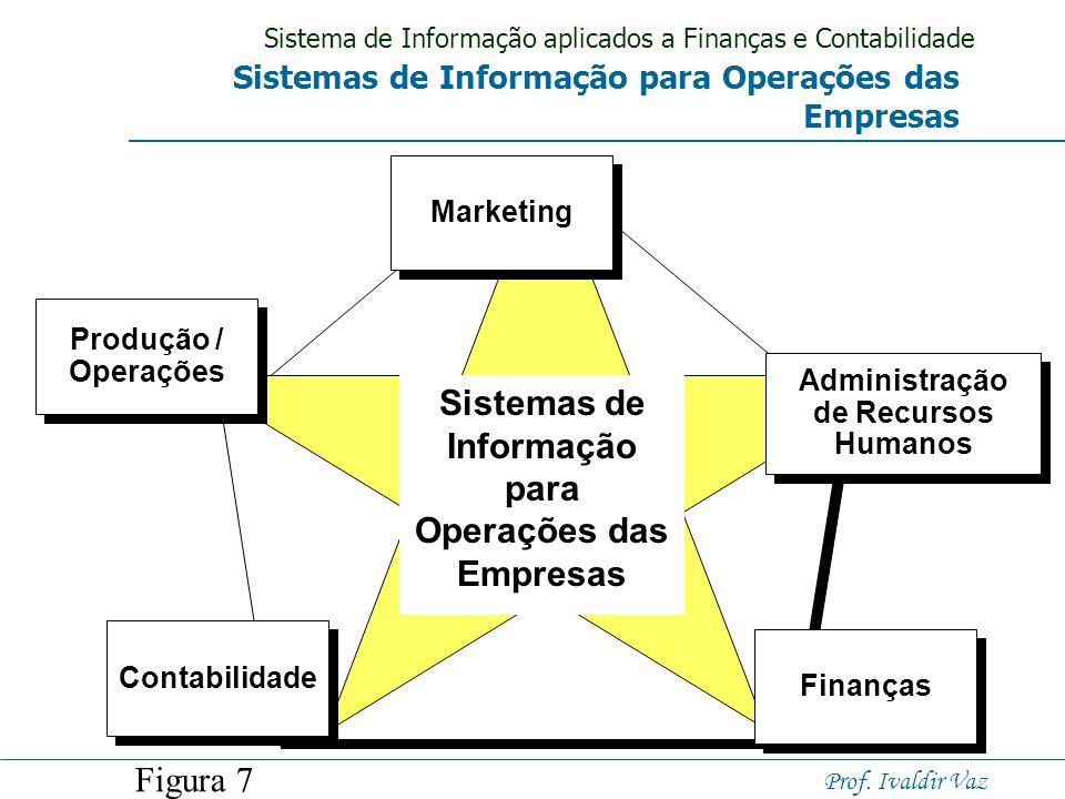Sistema de Informação aplicados a Finanças e Contabilidade Prof. Ivaldir Vaz Sistemas de Processamento de Transações Manutenção de Bancos de Dados Pro