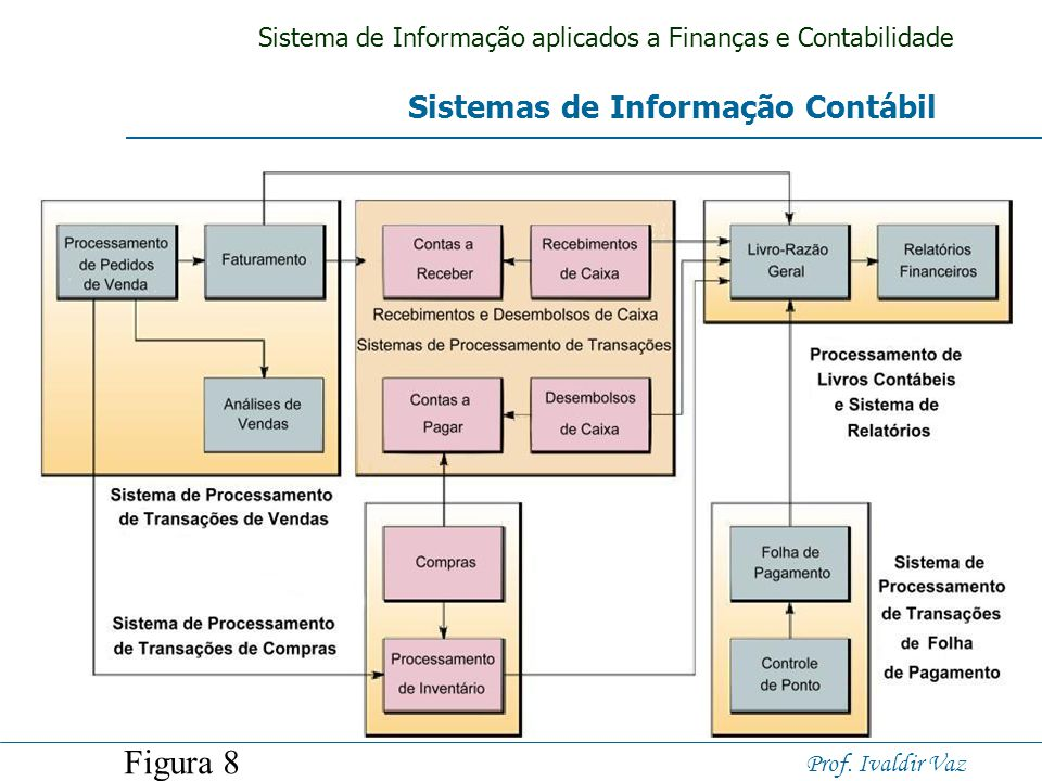 Sistema de Informação aplicados a Finanças e Contabilidade Prof. Ivaldir Vaz Sistemas de informação Contábil