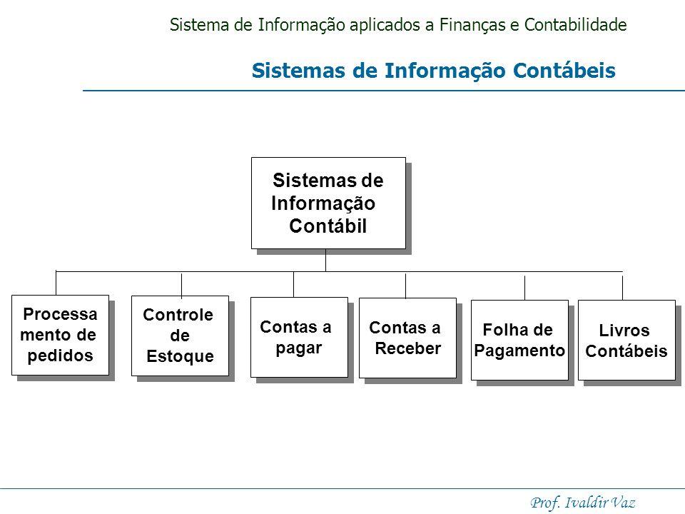 Sistema de Informação aplicados a Finanças e Contabilidade Prof. Ivaldir Vaz Sistemas de Informação Contábil Figura 8