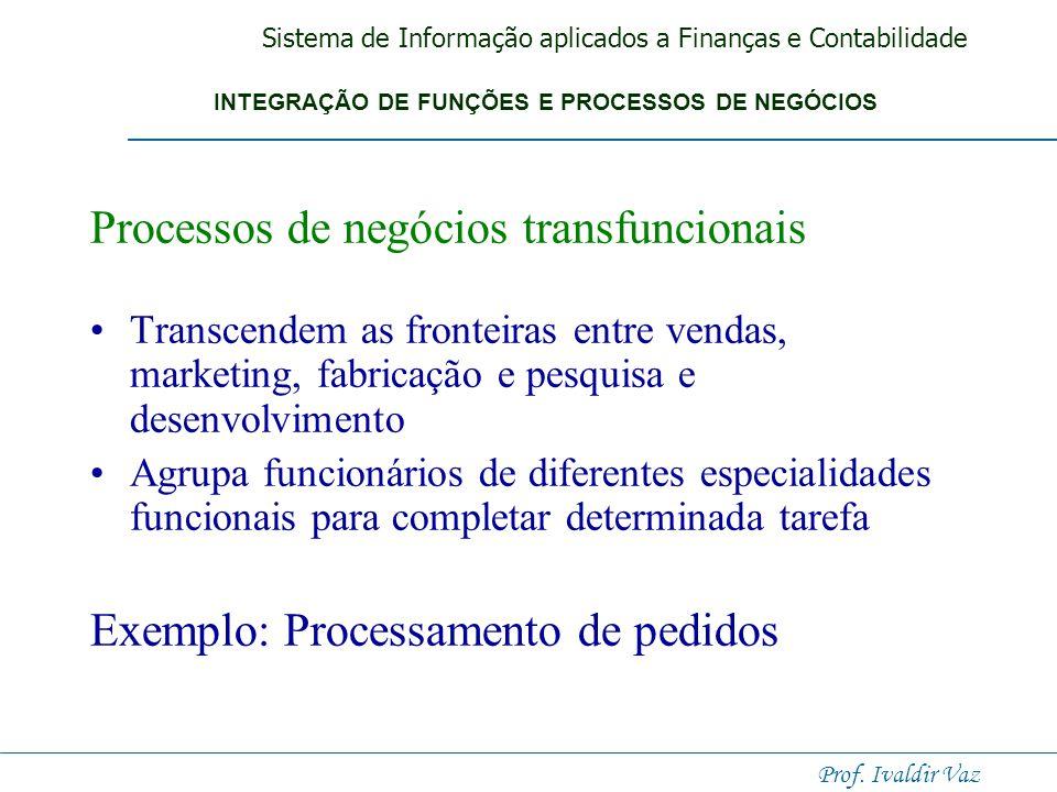 Sistema de Informação aplicados a Finanças e Contabilidade Prof. Ivaldir Vaz Processamento de pedidos Ou processamento de pedidos de vendas, é um impo