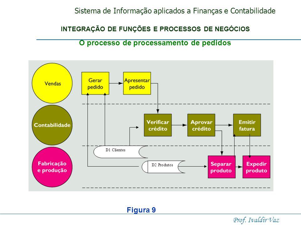 Sistema de Informação aplicados a Finanças e Contabilidade Prof. Ivaldir Vaz Processos de negócios transfuncionais Transcendem as fronteiras entre ven