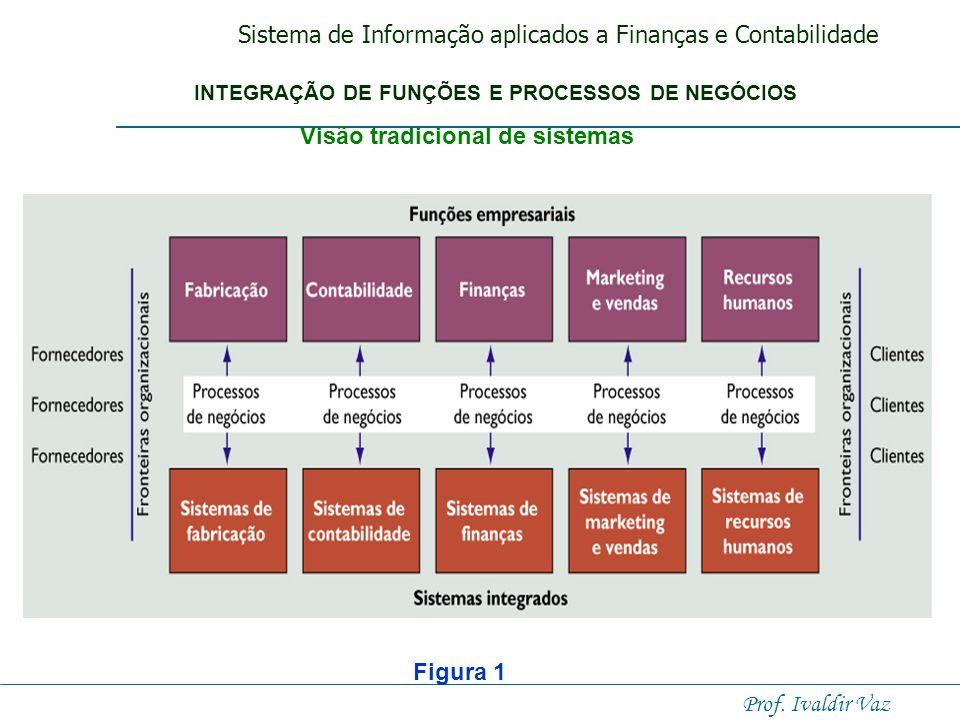 Sistema de Informação aplicados a Finanças e Contabilidade Prof. Ivaldir Vaz Sistemas tradicionais Os sistemas empresariais funcionais tradicionais ap