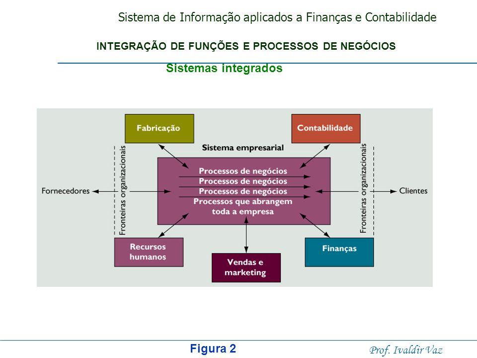 Sistema de Informação aplicados a Finanças e Contabilidade Prof. Ivaldir Vaz Figura 1 INTEGRAÇÃO DE FUNÇÕES E PROCESSOS DE NEGÓCIOS Visão tradicional