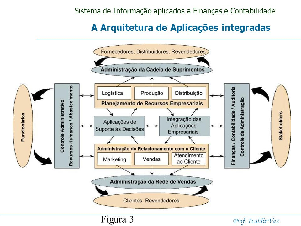 Sistema de Informação aplicados a Finanças e Contabilidade Prof. Ivaldir Vaz Sistemas Integrados Aplicações interfuncionais empresariais vão além das