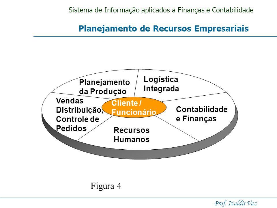 Sistema de Informação aplicados a Finanças e Contabilidade Prof. Ivaldir Vaz A Arquitetura de Aplicações integradas Figura 3