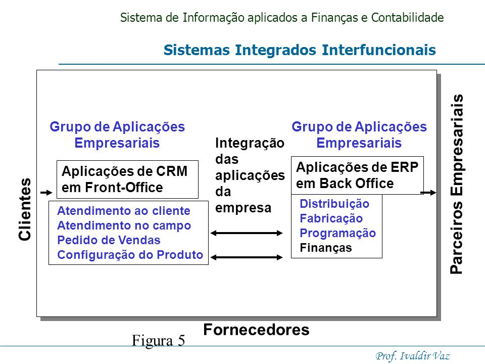 Sistema de Informação aplicados a Finanças e Contabilidade Prof. Ivaldir Vaz Planejamento de Recursos Empresariais Vendas Distribuição, Controle de Pe