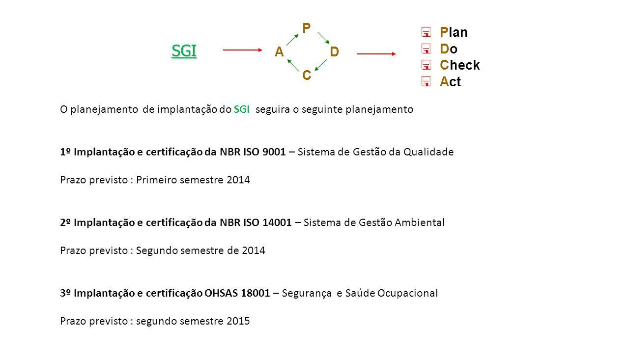 SGI P C DA <Plan <Do <Check <Act O planejamento de implantação do SGI seguira o seguinte planejamento 1º Implantação e certificação da NBR ISO 9001 –