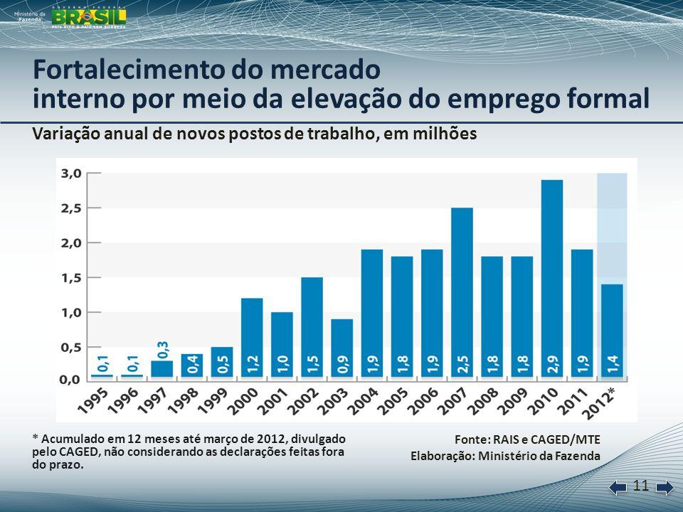12 Taxas de desemprego no Brasil, nos EUA e na Zona do Euro, em % Fonte: FMI e IBGE (para o Brasil) Elaboração: Ministério da Fazenda Taxas de desemprego com dinâmicas diferentes: dinamismo do emprego no Brasil x crise nos países avançados * Séries com ajuste sazonal.