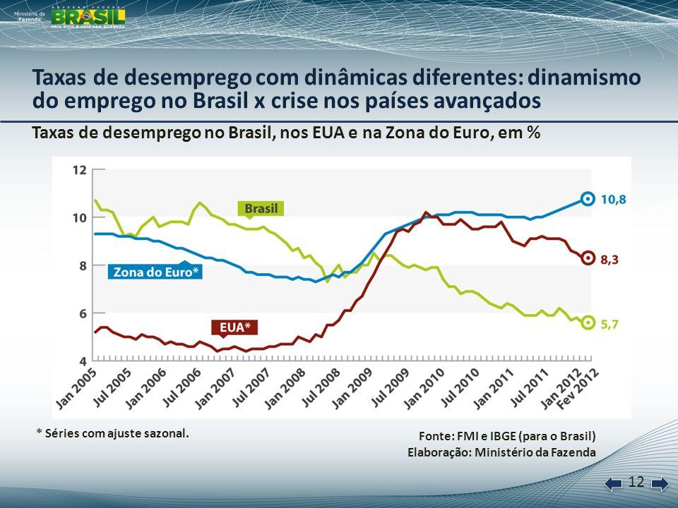 13 Taxa anual de crescimento, em % Fonte: IBGE Elaboração: Ministério da Fazenda *Acumulado em 12 meses até março de 2012.