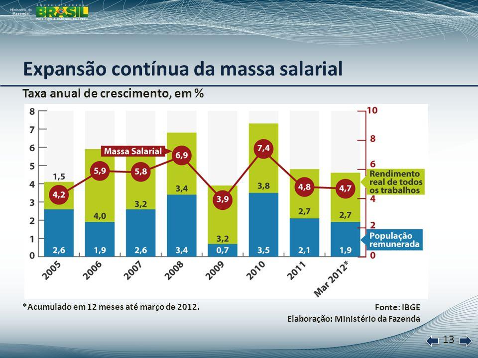14 Resultado primário do Governo Central, em R$ bilhões Fonte: Banco Central do Brasil e Ministério da Fazenda Elaboração: Ministério da Fazenda Permanência da política de solidez fiscal