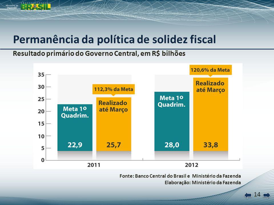 15 Dívida líquida do setor público, em % do PIB Fonte: Banco Central do Brasil e Ministério da Fazenda Elaboração: Ministério da Fazenda Dívida do setor público em declínio * Projeção do Banco Central do Brasil para o final de 2012.
