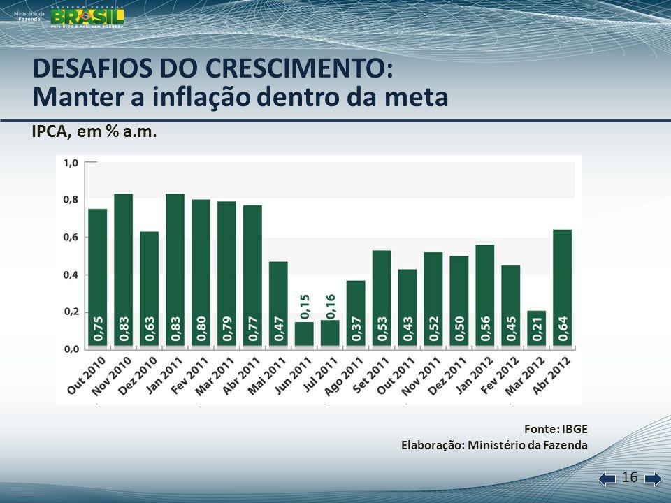 17 Cotação do dólar comercial, em R$/US$ Fonte: CMA Brasil Elaboração: Ministério da Fazenda Ação permanente sobre o câmbio