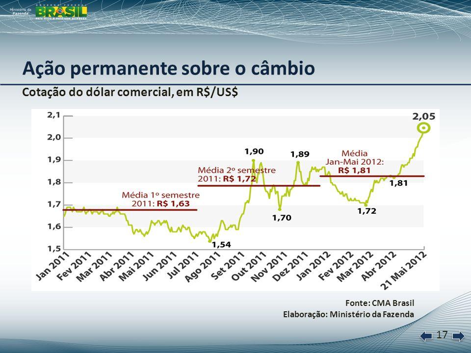 18 No final de cada período, em US$ bilhões Fonte: Banco Central do Brasil Elaboração: Ministério da Fazenda * Posição em 15 de maio de 2012.