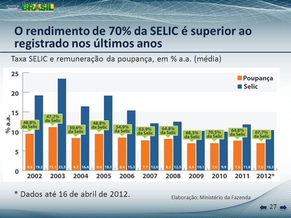 28 Mesmo com as alterações, a rentabilidade da poupança tende a ser igual ou maior que a dos fundos de renda fixa mais competitivos * Fundo com rendimento de 100% da Selic, prazo de 1 ano e IR de 17,5%.