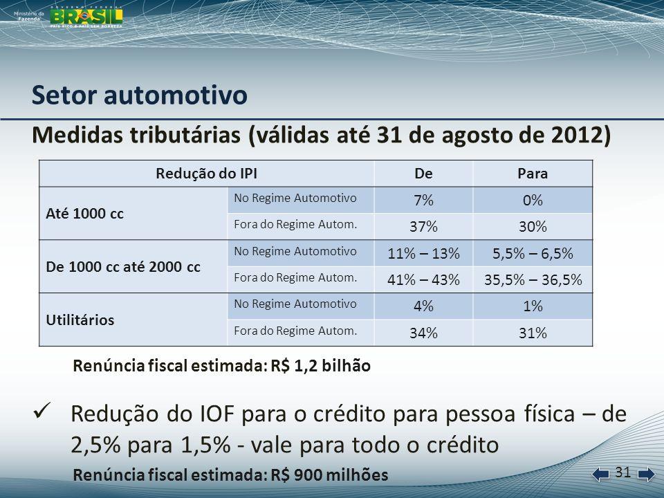 32 Setor privado Descontos sobre as tabelas em vigor (válidos até 31 de agosto de 2012) Promoções especiais Acordo de não demissão de trabalhadores Setor automotivo Desconto Até 1000 cc2,5 % De 1000 cc até 2000 cc1,5 % Utilitários / comerciais1,0 %