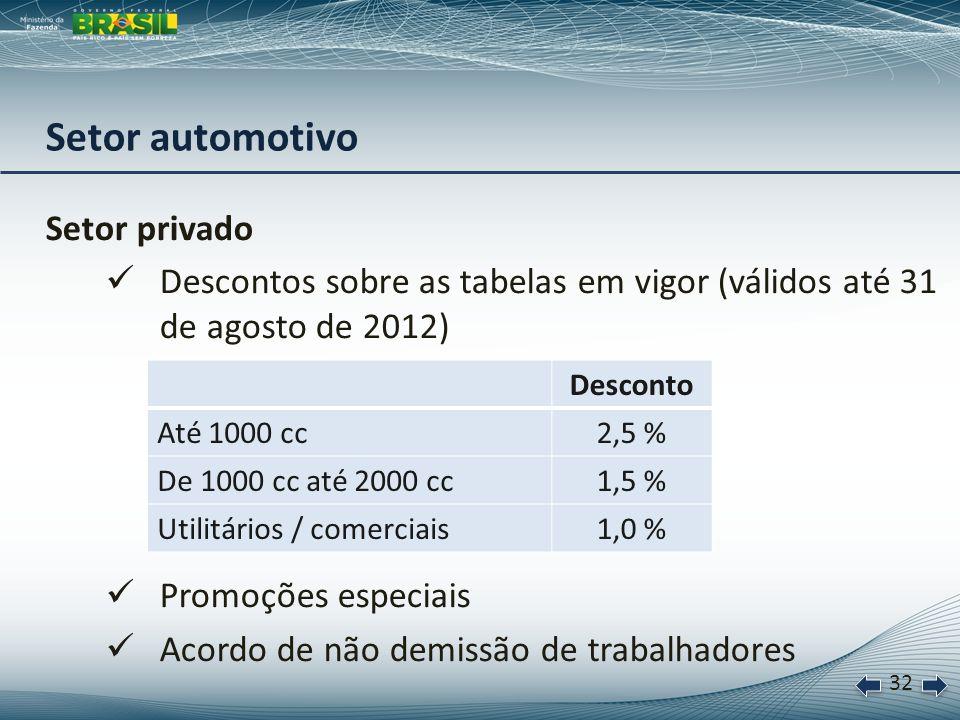 33 Bens de capital - Investimentos Alterações nas taxas de juros (ao ano) DePara Exportação Pré-Embarque: Grandes Empresas9,0%8,0% Ônibus e caminhões *7,7%5,5% Máquinas e equipamentos: Grandes Empresas *7,3%5,5% Proengenharia *6,5%5,5% * Condições válidas até 31 de agosto de 2012 Alterações no prazo DePara ProcaminhoneiroAté 96 meses Até 120 meses