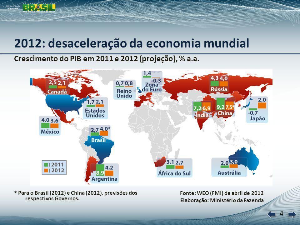 5 5 Cenário de stress na Europa com o aprofundamento da crise: América Latina é a região menos afetada Impacto da crise da Zona do Euro na economia mundial, em % PIB Fonte: WEO (FMI) de abril de 2012 Elaboração: Ministério da Fazenda